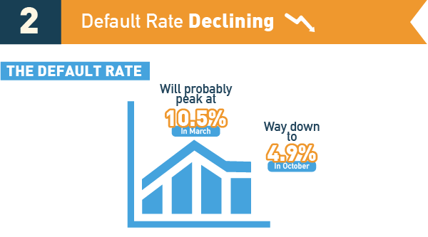 default-rate-declining